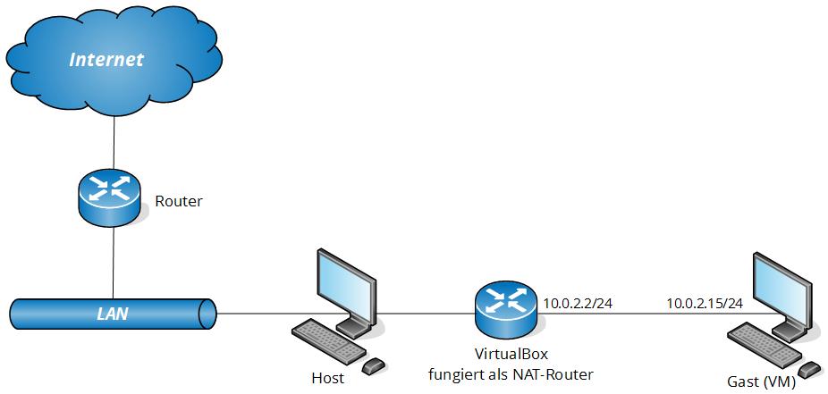 virtualbox-netzwerkkonfiguration-13