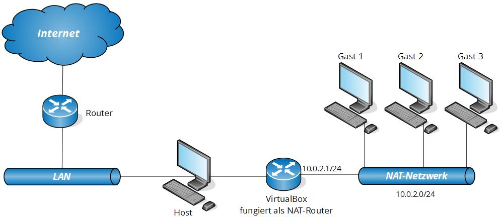 virtualbox-netzwerkkonfiguration-14
