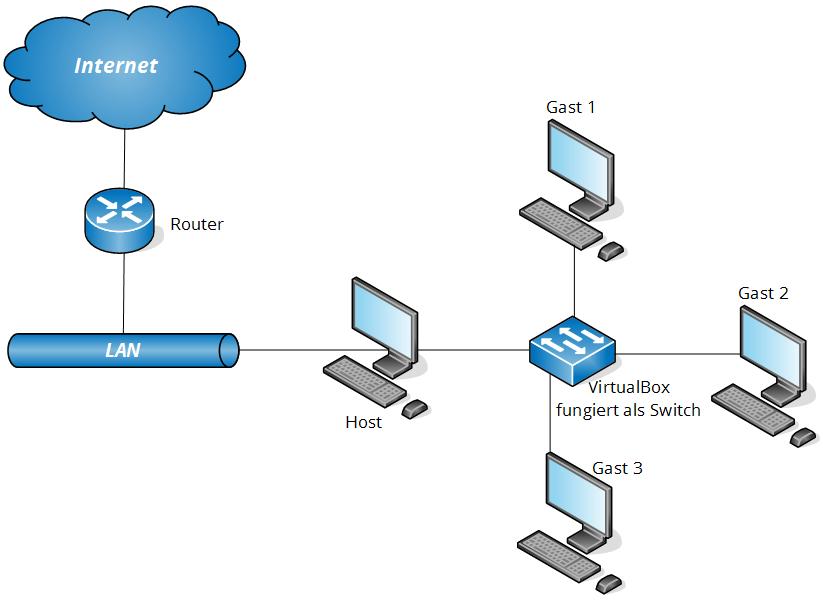 virtualbox-netzwerkkonfiguration-15
