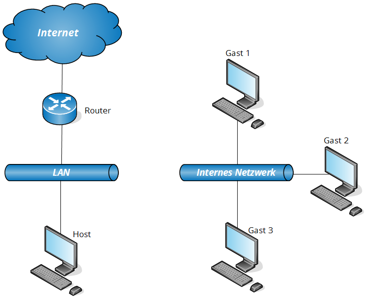 virtualbox-netzwerkkonfiguration-16
