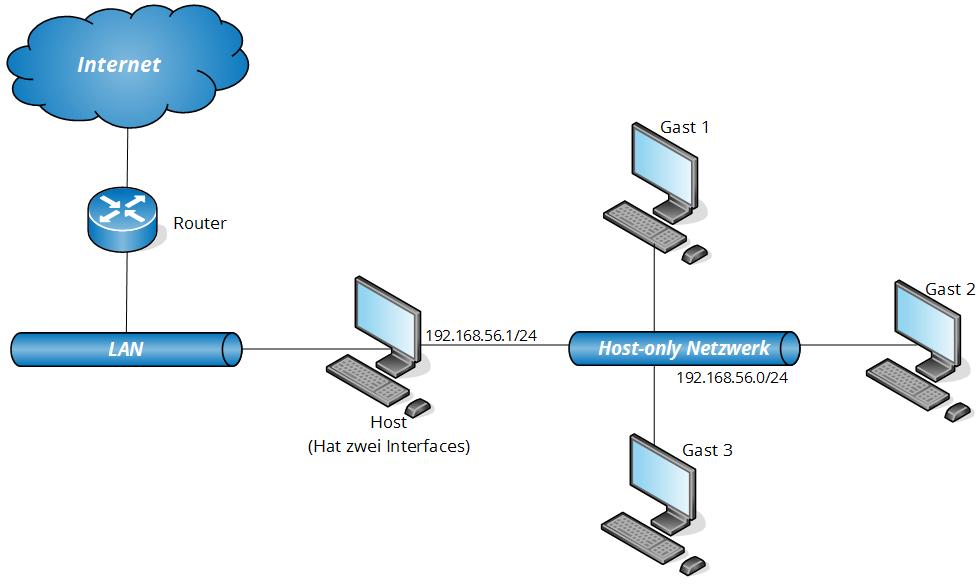 virtualbox-netzwerkkonfiguration-17