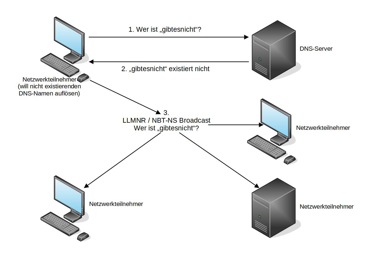 LLMNR NBT-NS Host Discovery