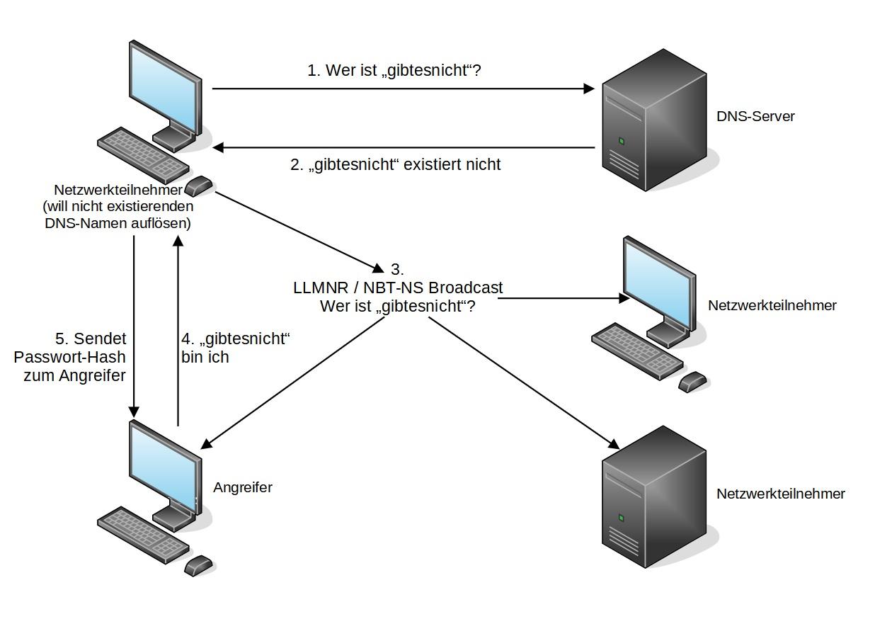 LLMNR NBT-NS Name Resolution Response-Angriff